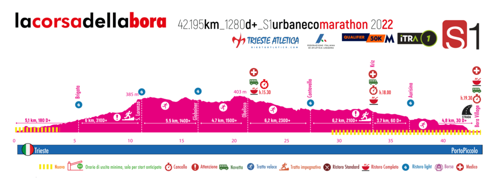 Urban Marathon Trieste 2022 Height Profile