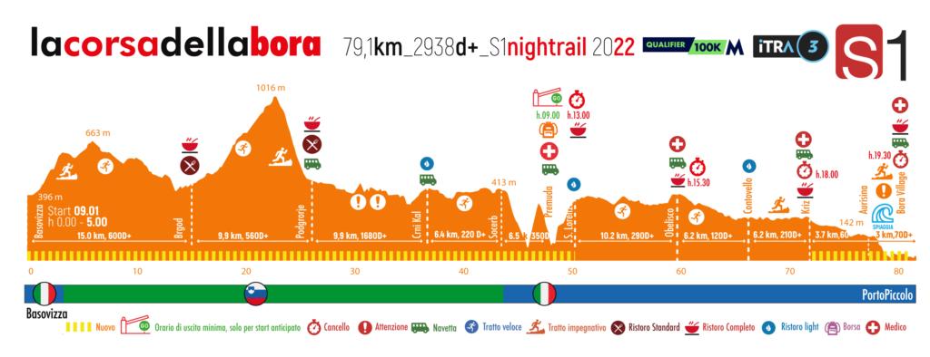 S1 Night Trail Altitude Profile
