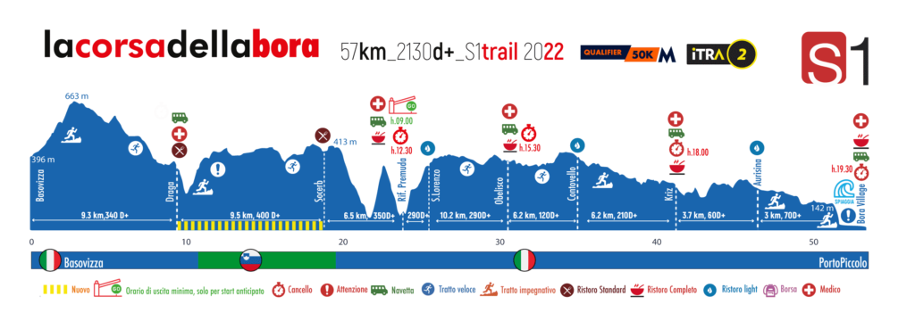 Height profile S1 Trail 57 km 2022