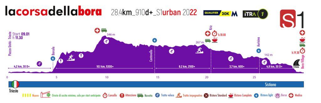 Profile Urban trail 32 k 2022 Trieste